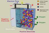 Lithium Air Battery Schematic