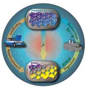 Amonia Borane Hydrogen Distribution and Recycling