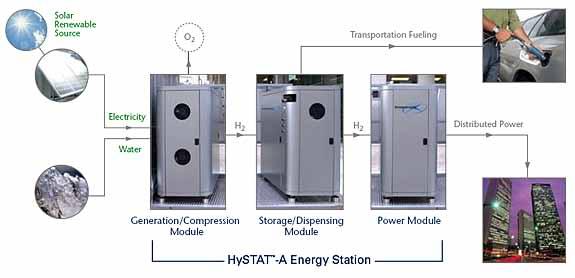 Home Hydrogen Fueling Station