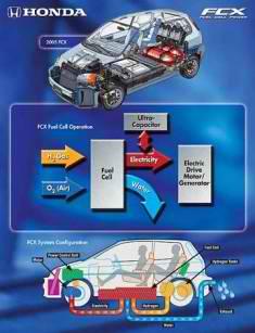 Honda FCS-Hydrogen Fuel Cell Car