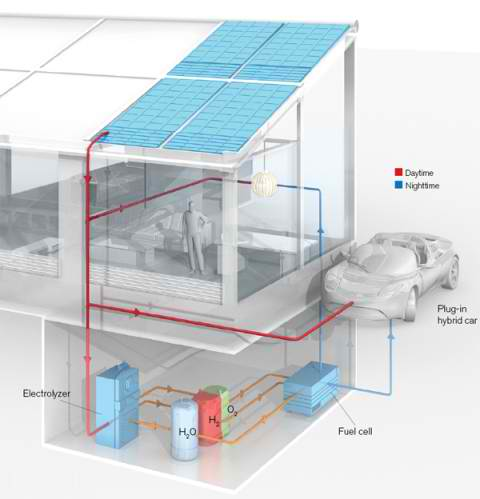 Hydrogen Home Fuel System