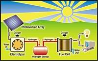 Solar Hydrogen Fuel Cell Power